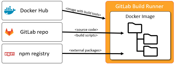 SharePoint Framework and GitLab Continuous Integration